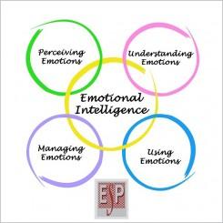 Развивање емоционална интелигенција